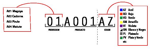 idea codigo producto
